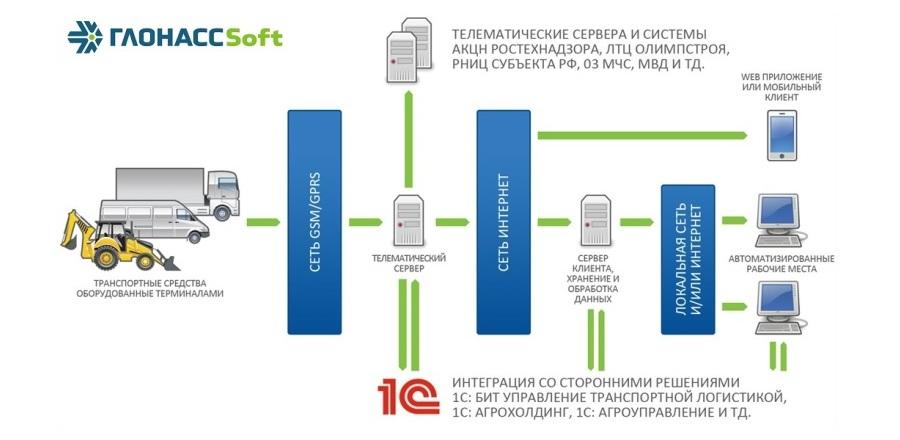 архитектура системы мониторинга